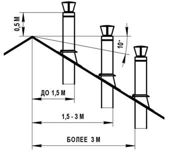 Высота и процент уклона крыши дымохода