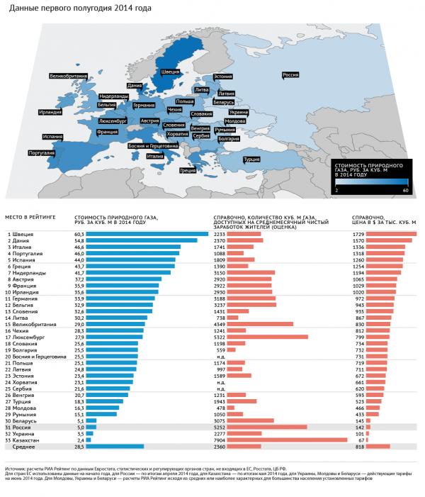 Рейтинг стран по стоимости природного газа для населения
