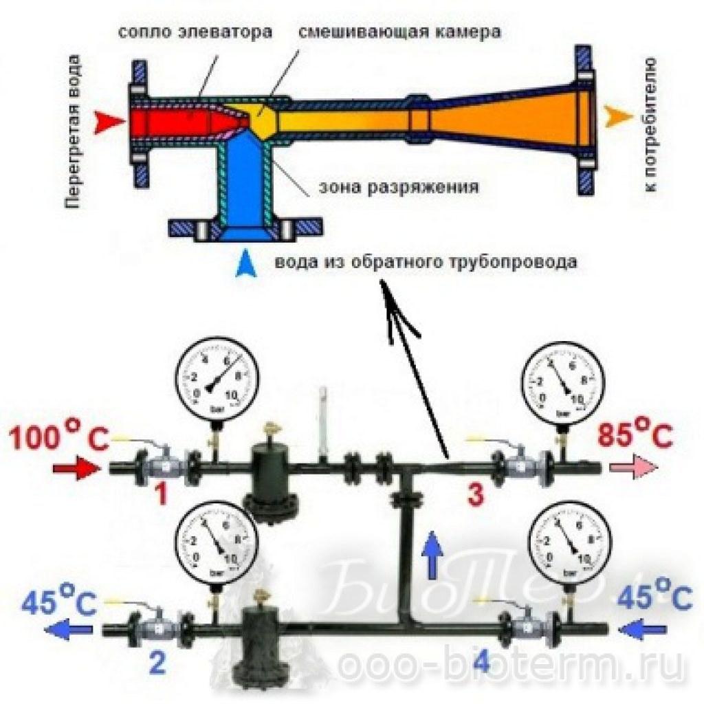 Схема движения воды в многоквартирном доме