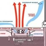 Процессы конвекции в польных конвекторах